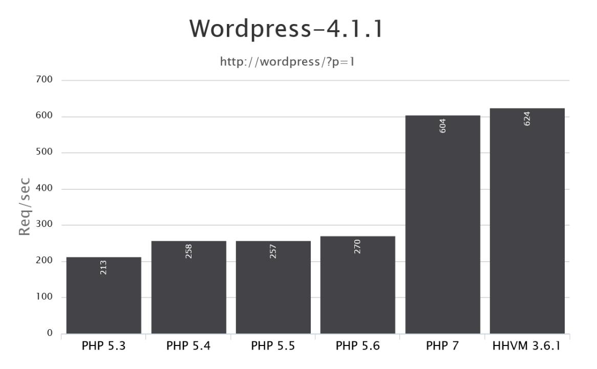 تست وردپرس 4 بر روی PHP با نسخههای مختلف