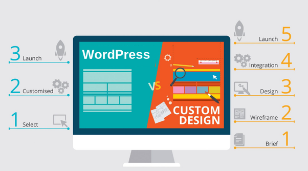 کدام شیوه طراحی سایت، مناسب کسب و کار شما است؟